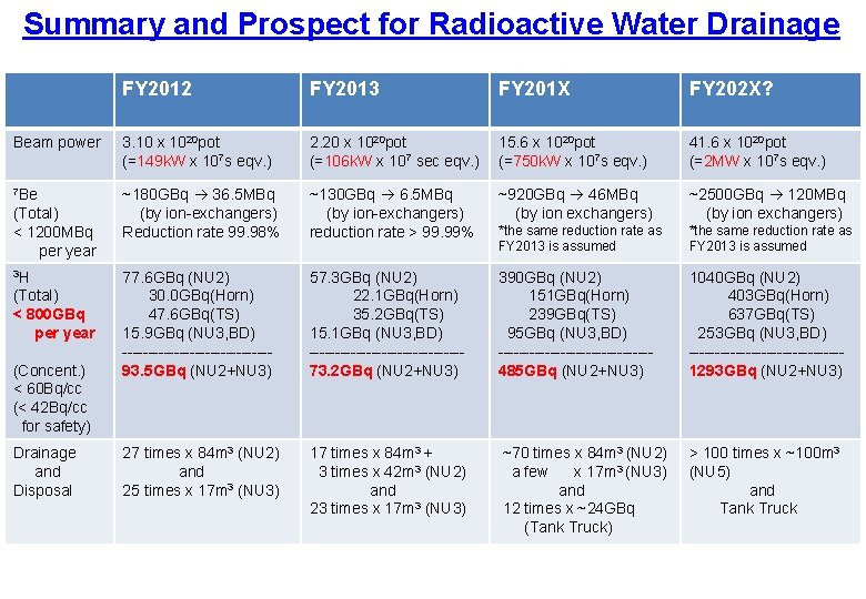 Summary and Prospect for Radioactive Water Drainage FY 2012 FY 2013 FY 201 X