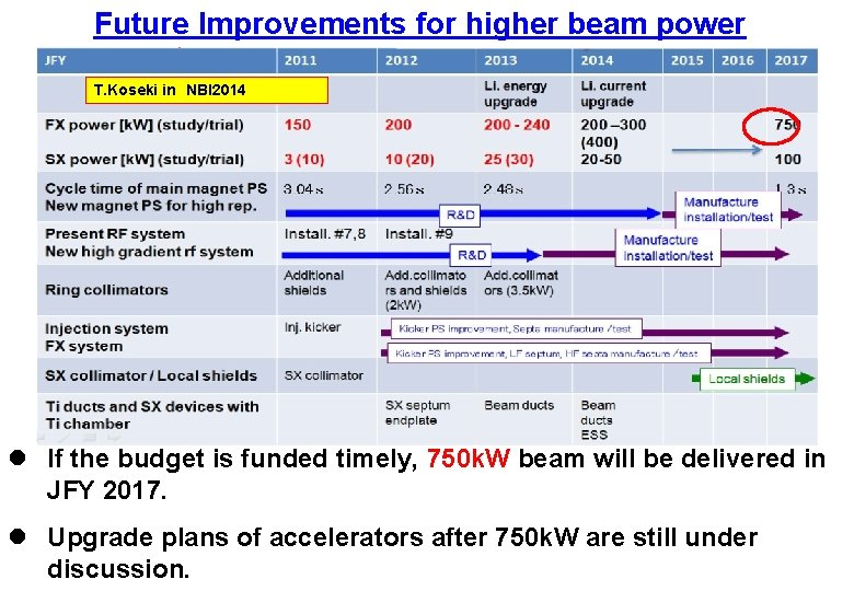 Future Improvements for higher beam power T. Koseki in NBI 2014 l If the budget