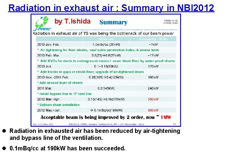 Radiation in exhaust air : Summary in NBI 2012 by T. Ishida l Radiation
