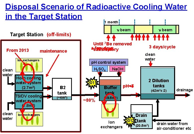 Disposal Scenario of Radioactive Cooling Water in the Target Station 1 month n beam