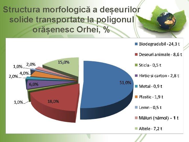 Structura morfologică a deșeurilor solide transportate la poligonul orășenesc Orhei, %