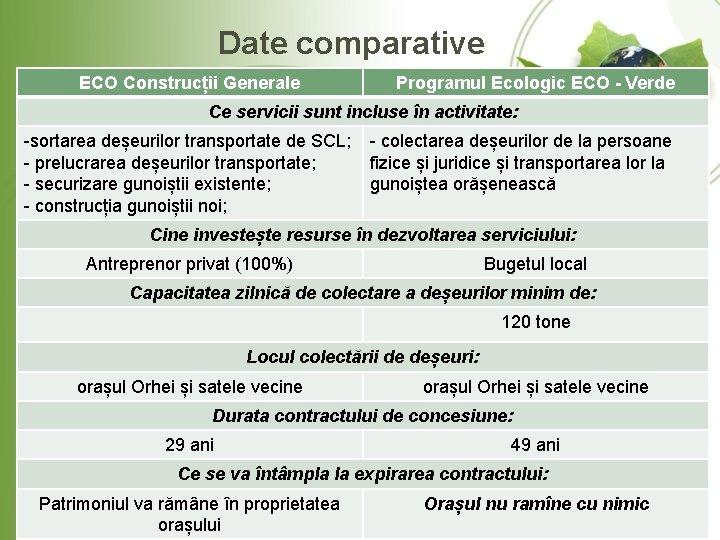 Date comparative ECO Construcții Generale Programul Ecologic ECO - Verde Ce servicii sunt incluse