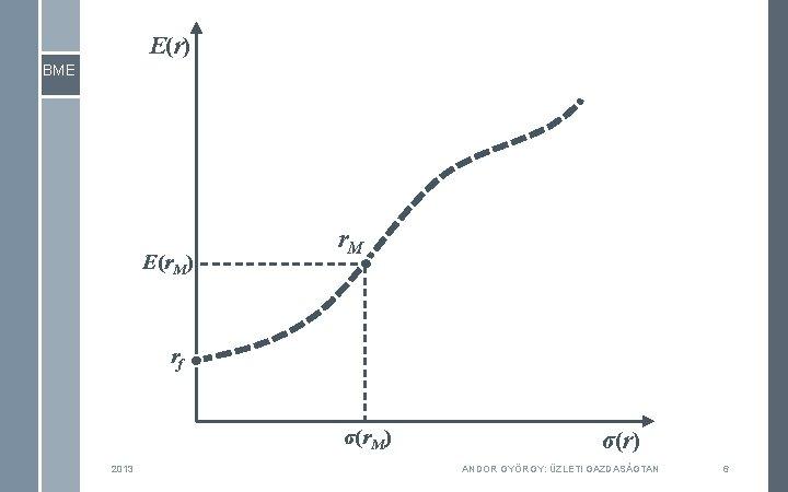 E(r) BME E(r. M) r. M rf σ(r. M) 2013 σ(r) ANDOR GYÖRGY: ÜZLETI