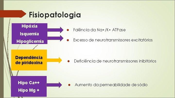 Fisiopatologia Hipóxia ● Falência da Na+/K+ ATPase Hipoglicemia ● Excesso de neurotransmissores excitatórios Dependência