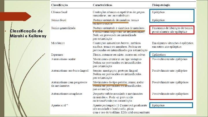 • Classificação de Mizrahi e Kellaway