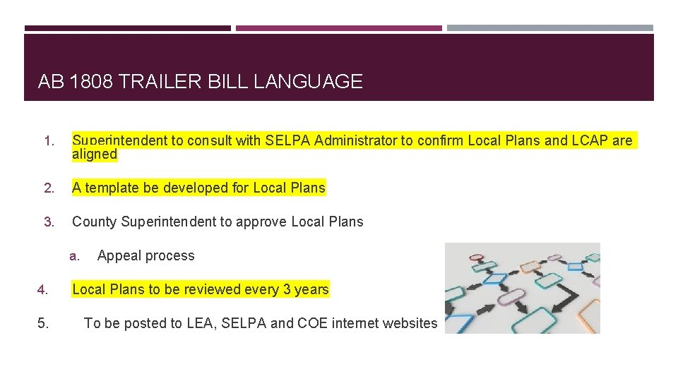 AB 1808 TRAILER BILL LANGUAGE 1. Superintendent to consult with SELPA Administrator to confirm