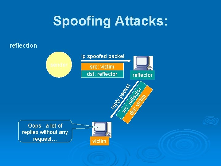 Spoofing Attacks: reflection ip spoofed packet re Oops, a lot of replies without any