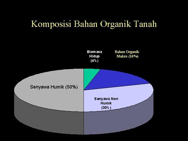 Komposisi Bahan Organik Tanah Biomasa Hidup (4%) Bahan Organik Makro (16%) Senyawa Humik (50%)