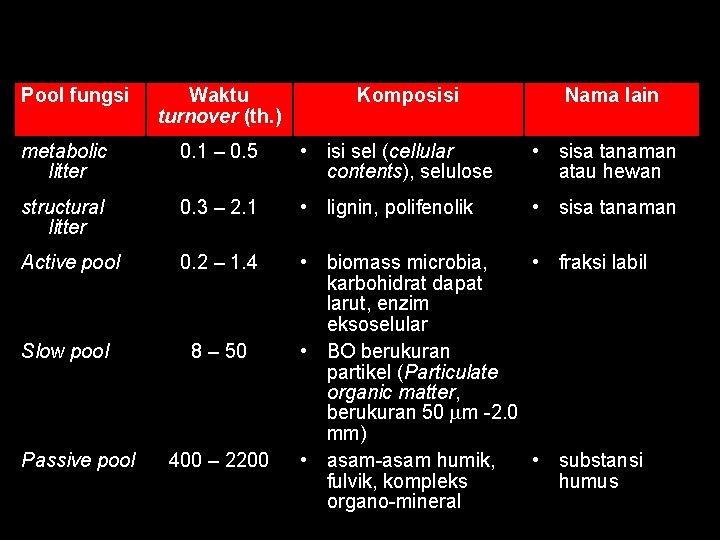 Klasifikasi bahan organik tanah berdasarkan pool fungsi, waktu turnover dan komposisinya Pool fungsi Waktu