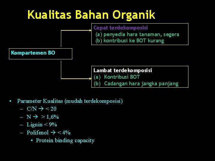 Kualitas Bahan Organik Cepat terdekomposisi (a) penyedia hara tanaman, segera (b) kontribusi ke BOT