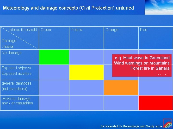 Meteorology and damage concepts (Civil Protection) untuned Meteo threshold Green Yellow Orange Red Damage
