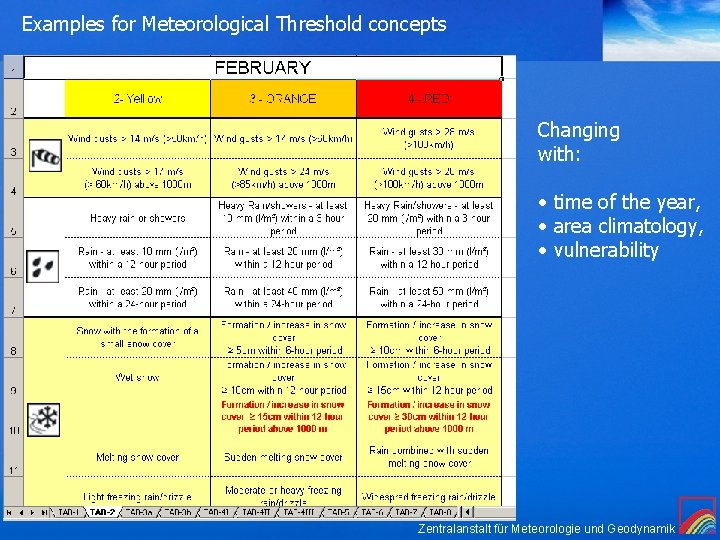 Examples for Meteorological Threshold concepts Changing with: • time of the year, • area