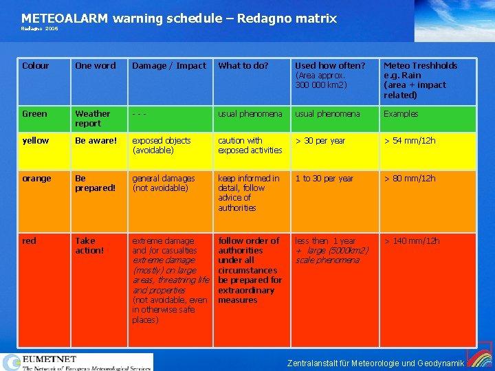 METEOALARM warning schedule – Redagno matrix Redagno 2006 Colour One word Damage / Impact