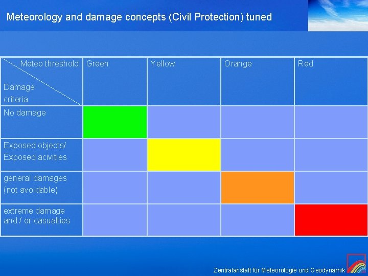 Meteorology and damage concepts (Civil Protection) tuned Meteo threshold Green Yellow Orange Red Damage