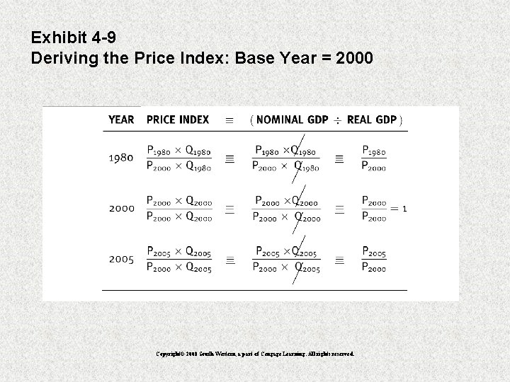 Exhibit 4 -9 Deriving the Price Index: Base Year = 2000 Copyright© 2008 South-Western,