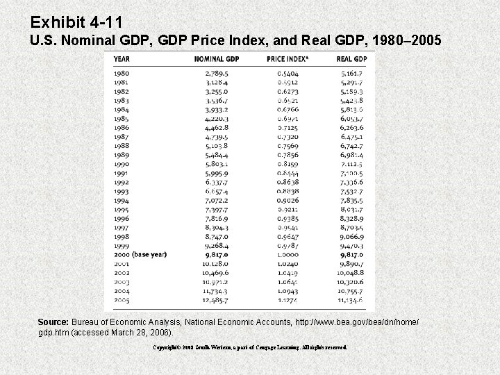 Exhibit 4 -11 U. S. Nominal GDP, GDP Price Index, and Real GDP, 1980–