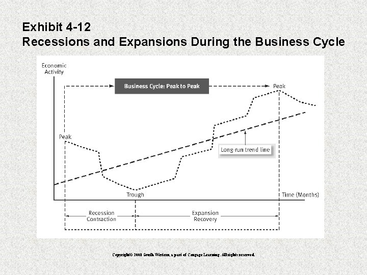 Exhibit 4 -12 Recessions and Expansions During the Business Cycle Copyright© 2008 South-Western, a