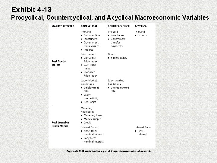 Exhibit 4 -13 Procyclical, Countercyclical, and Acyclical Macroeconomic Variables Copyright© 2008 South-Western, a part