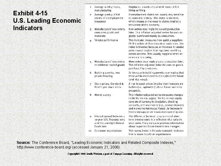 Exhibit 4 -15 U. S. Leading Economic Indicators Source: The Conference Board, ''Leading Economic