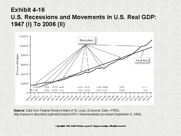 Exhibit 4 -16 U. S. Recessions and Movements in U. S. Real GDP: 1947