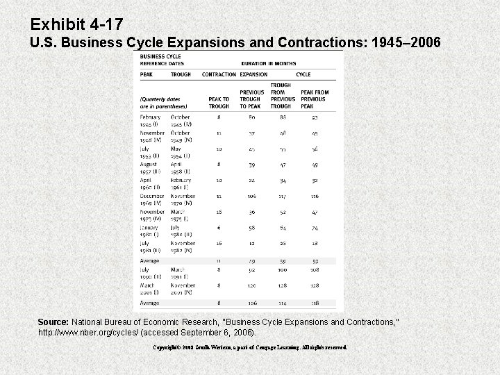 Exhibit 4 -17 U. S. Business Cycle Expansions and Contractions: 1945– 2006 Source: National
