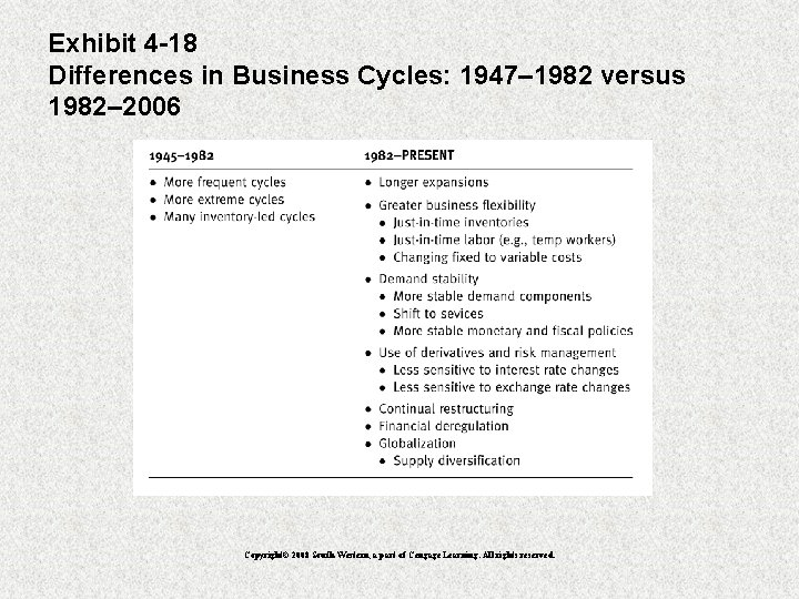 Exhibit 4 -18 Differences in Business Cycles: 1947– 1982 versus 1982– 2006 Copyright© 2008