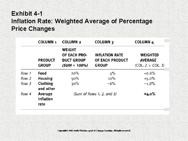 Exhibit 4 -1 Inflation Rate: Weighted Average of Percentage Price Changes Copyright© 2008 South-Western,