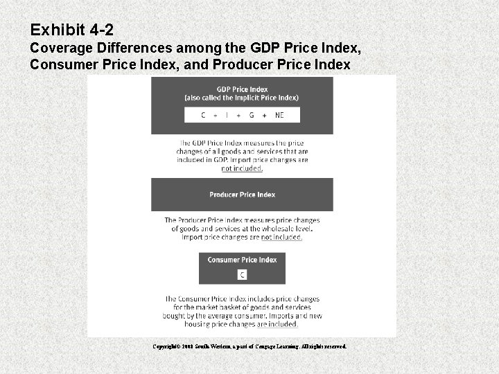 Exhibit 4 -2 Coverage Differences among the GDP Price Index, Consumer Price Index, and