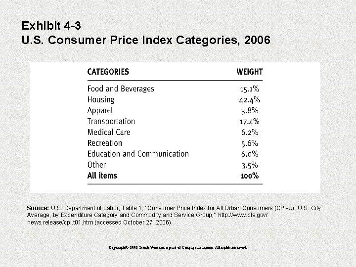 Exhibit 4 -3 U. S. Consumer Price Index Categories, 2006 Source: U. S. Department