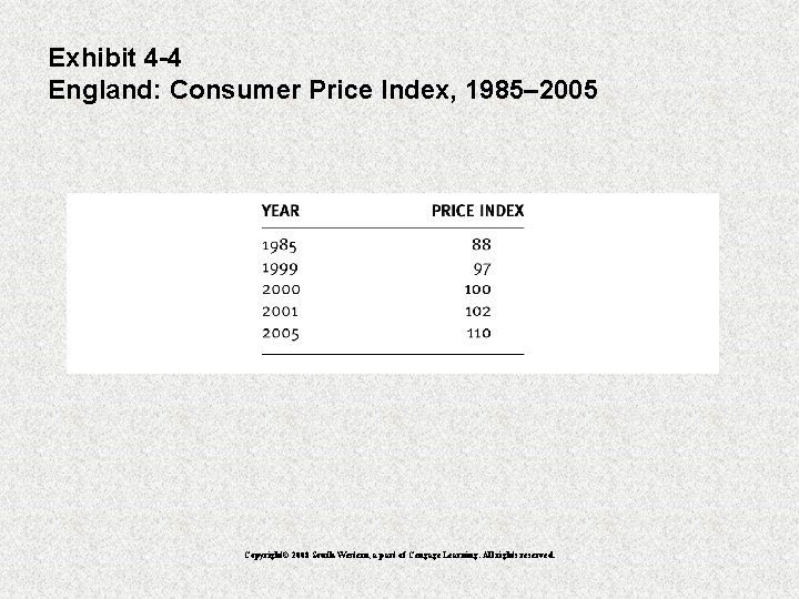 Exhibit 4 -4 England: Consumer Price Index, 1985– 2005 Copyright© 2008 South-Western, a part