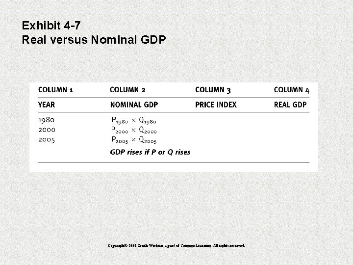 Exhibit 4 -7 Real versus Nominal GDP Copyright© 2008 South-Western, a part of Cengage