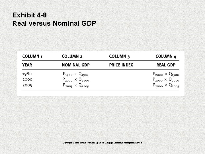 Exhibit 4 -8 Real versus Nominal GDP Copyright© 2008 South-Western, a part of Cengage