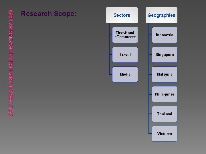 SOUTHEAST ASIA DIGITAL ECONOMY 2025 Research Scope: Sectors Geographies First-Hand e. Commerce Indonesia Travel