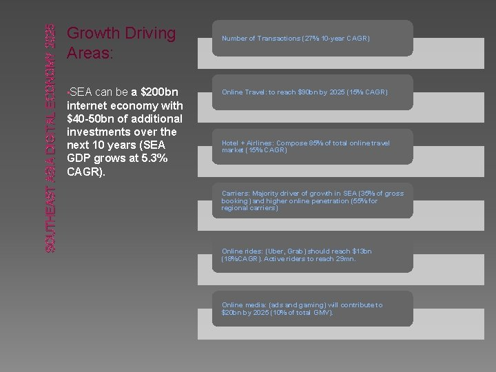 SOUTHEAST ASIA DIGITAL ECONOMY 2025 Growth Driving Areas: • SEA can be a $200