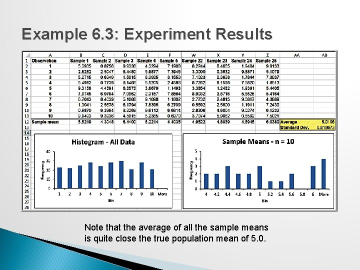 Example 6. 3: Experiment Results Note that the average of all the sample means