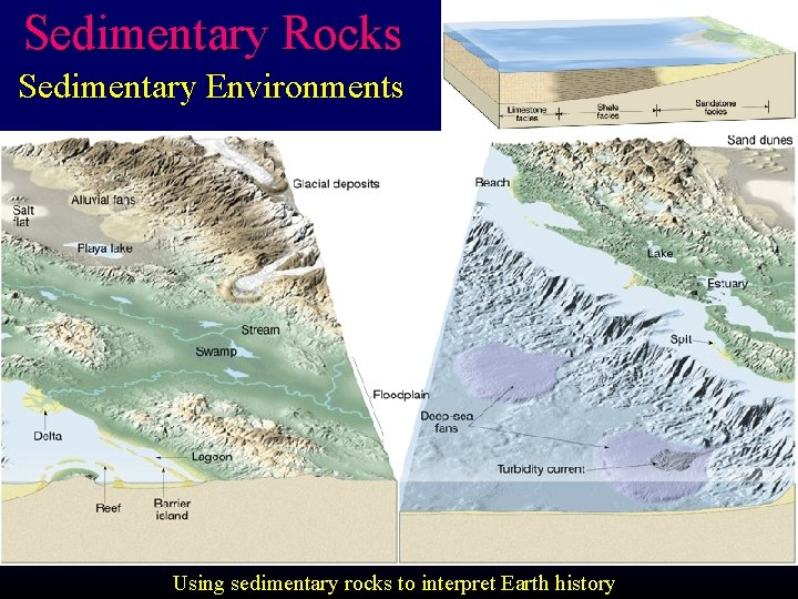 Sedimentary Rocks Sedimentary Environments Using sedimentary rocks to interpret Earth history