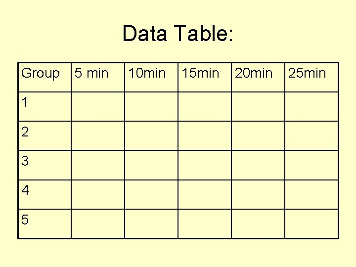 Data Table: Group 1 2 3 4 5 5 min 10 min 15 min