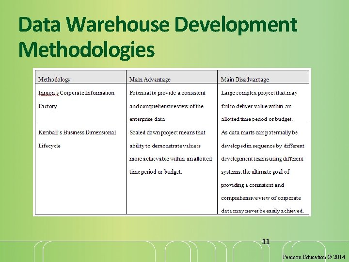 Data Warehouse Development Methodologies 11 Pearson Education © 2014