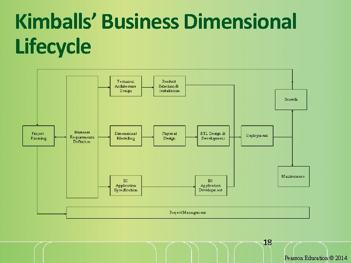 Kimballs' Business Dimensional Lifecycle 18 Pearson Education © 2014