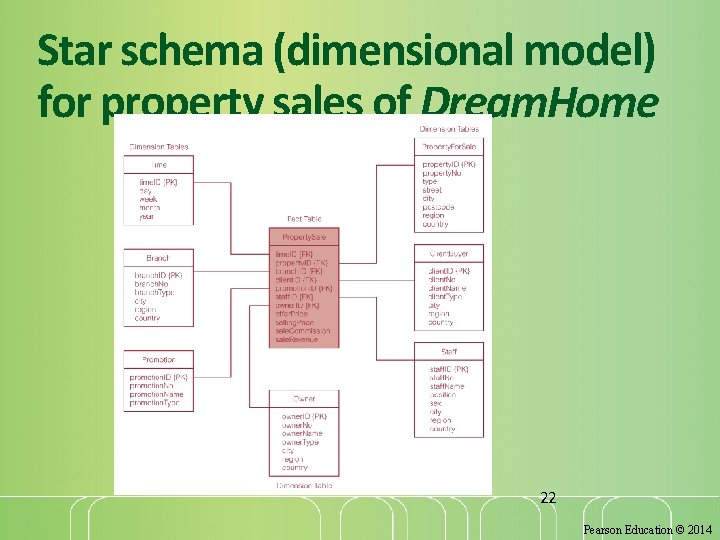 Star schema (dimensional model) for property sales of Dream. Home 22 Pearson Education ©