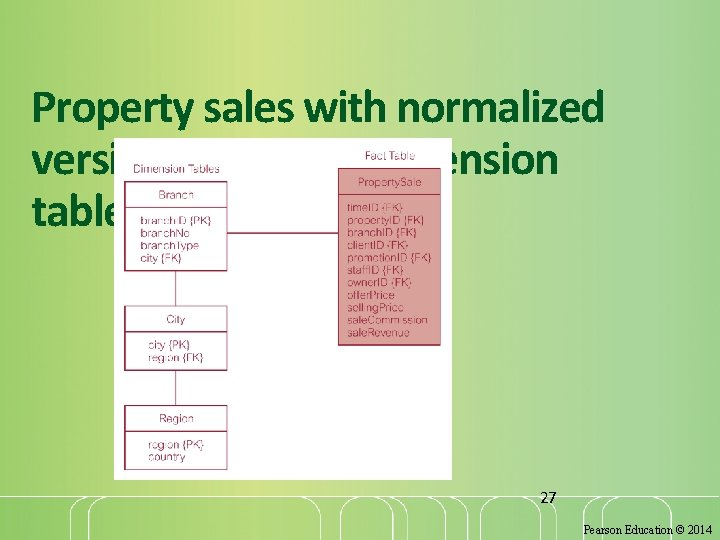 Property sales with normalized version of Branch dimension table 27 Pearson Education © 2014