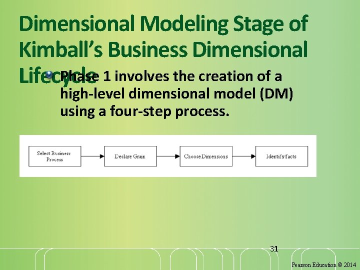 Dimensional Modeling Stage of Kimball's Business Dimensional Phase 1 involves the creation of a