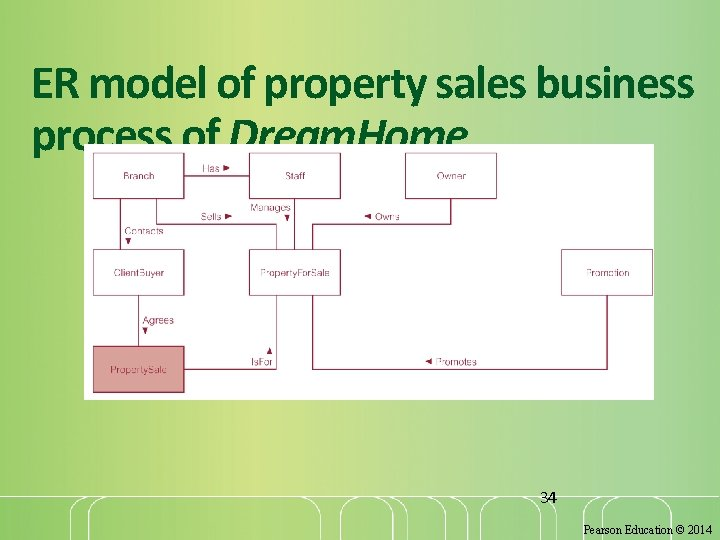 ER model of property sales business process of Dream. Home 34 Pearson Education ©