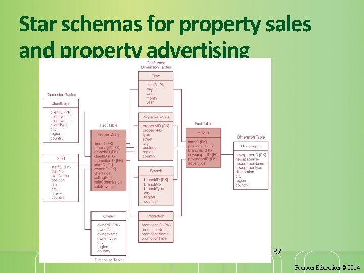 Star schemas for property sales and property advertising 37 Pearson Education © 2014