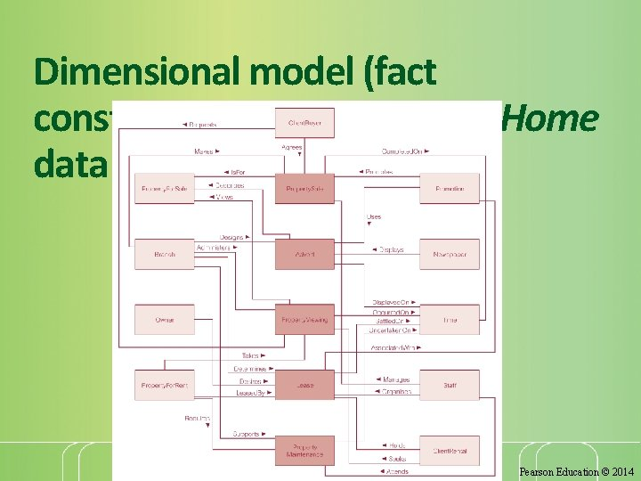 Dimensional model (fact constellation) for the Dream. Home data warehouse 45 Pearson Education