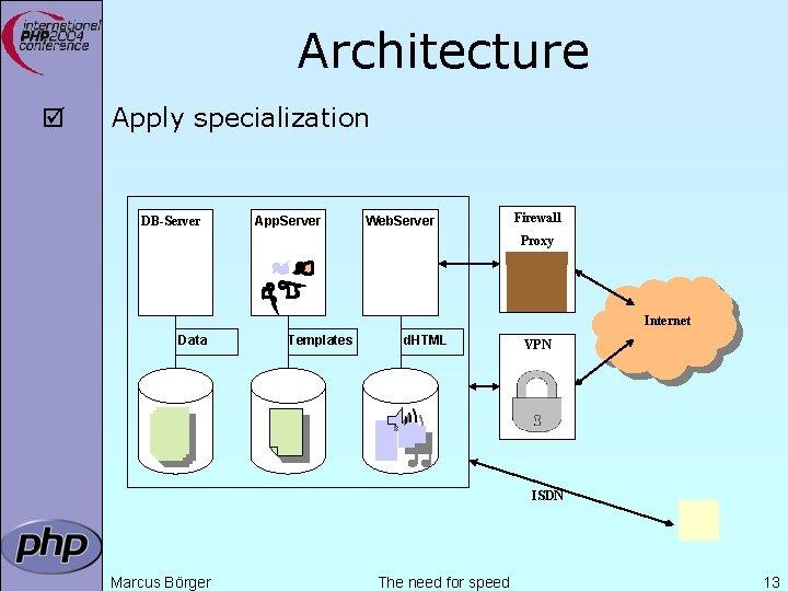 Architecture þ Apply specialization DB-Server App. Server Web. Server Firewall Proxy Internet Data Templates