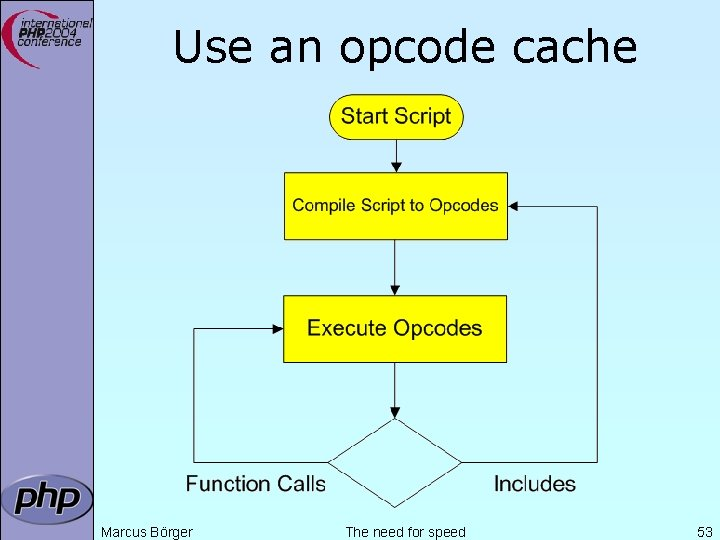 Use an opcode cache Marcus Börger The need for speed 53