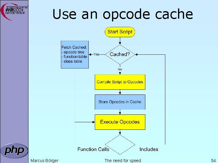 Use an opcode cache Marcus Börger The need for speed 54