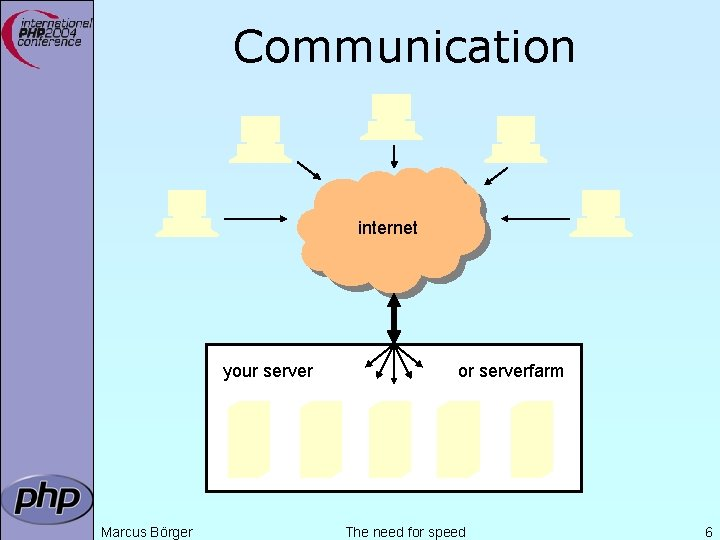 Communication internet your server Marcus Börger or serverfarm The need for speed 6