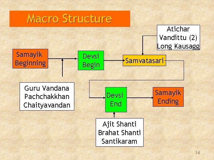 Macro Structure Samayik Beginning Guru Vandana Pachchakkhan Chaityavandan Devsi Begin Atichar Vandittu (2) Long